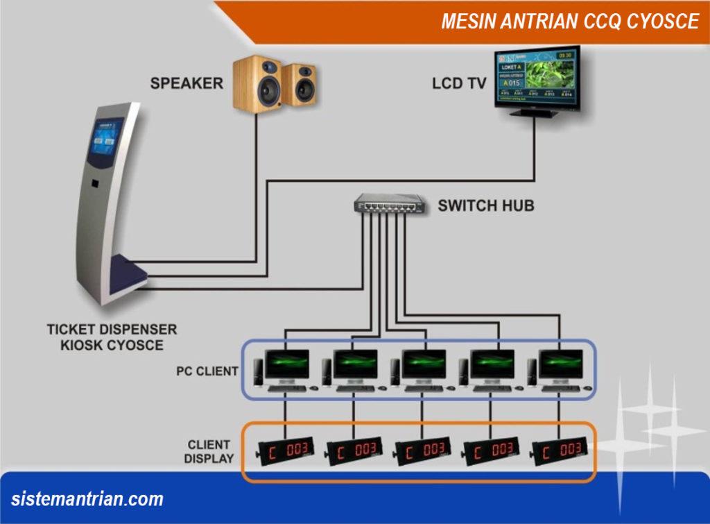 sistem antrian-mesin antrian